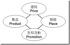 ロジカルシンキングにおけるマーケティングの4P